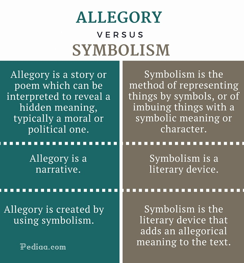 difference between allegory and symbolism