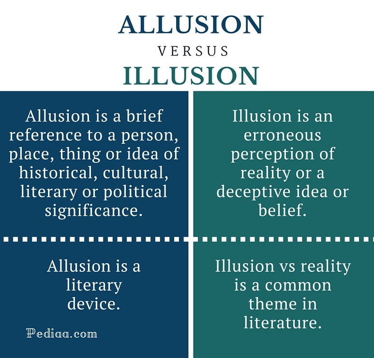 Difference Between Allusion and Illusion - infographic