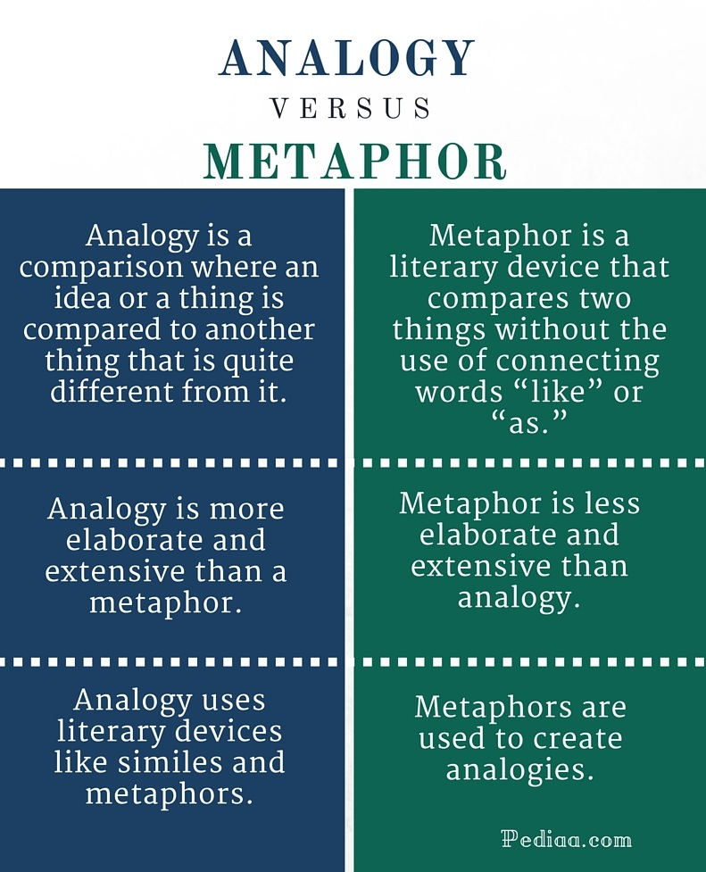 Difference Between Analogy And Metaphor