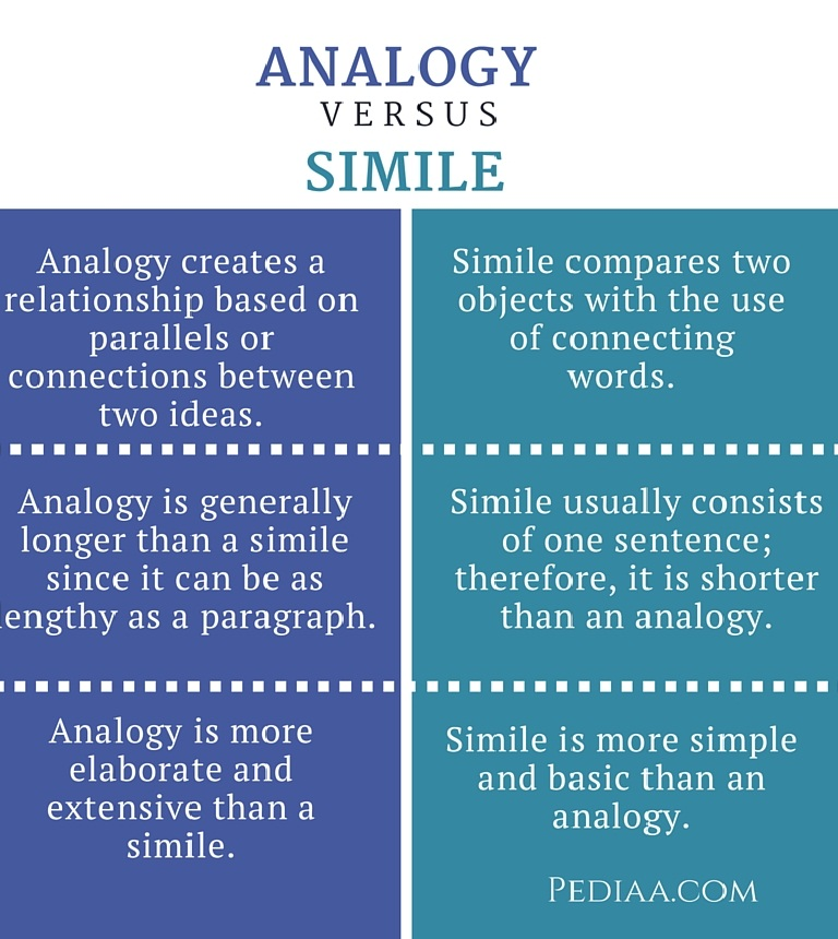 Analogy Vs Metaphor