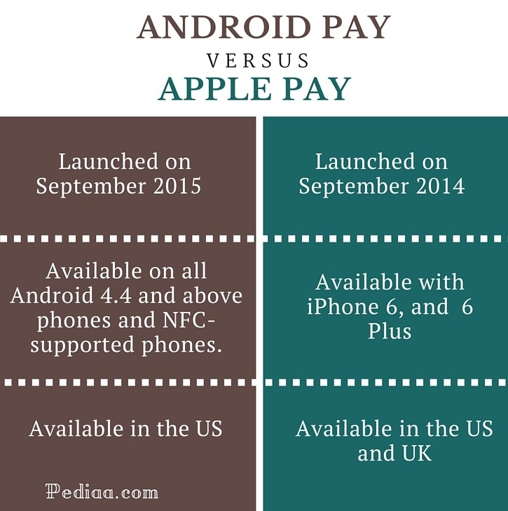 Difference Between Android Pay and Apple Pay