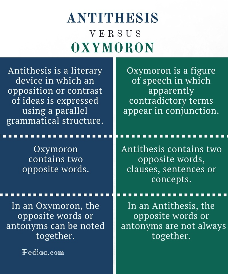 difference between antithesis and oxymoron What is the difference between antithesis and oxymoron oxymoron contains two opposite words antithesis contains two opposite words, clauses, concepts, etc.