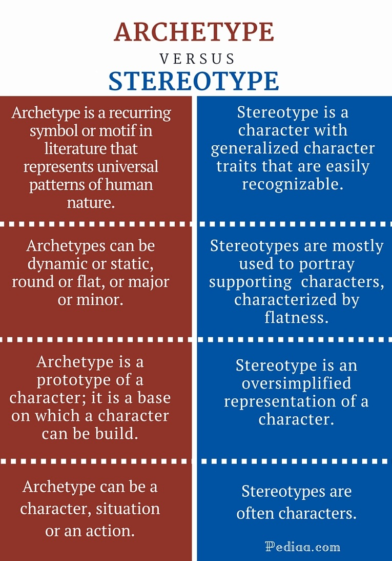 difference between archetype and stereotype