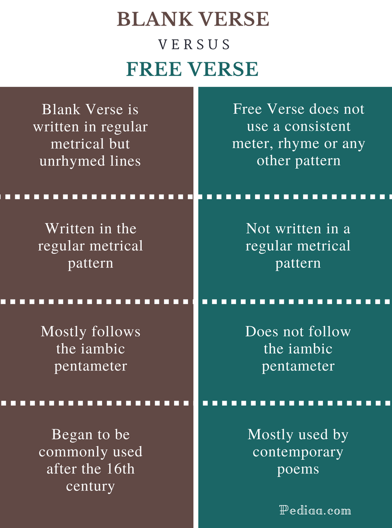 Difference Between Blank Verse and Free Verse - Comparison Summary