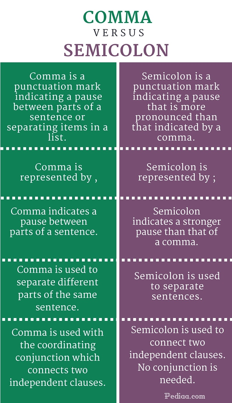 difference between comma and semicolon