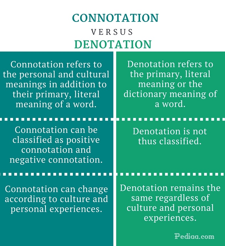 Difference Between Connotation and Denotation - infographic