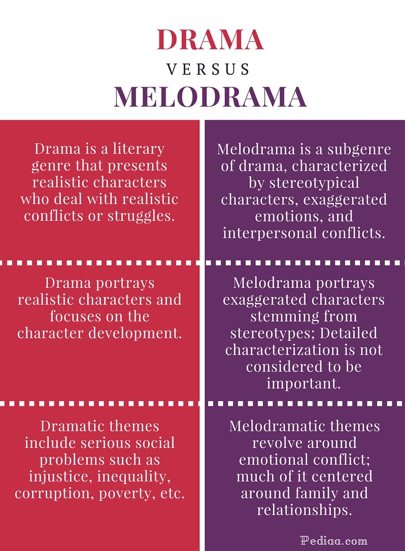 Difference Between Drama and Melodrama - infographic