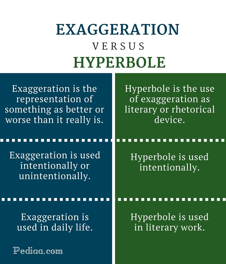Difference Between Exaggeration and Hyperbole - infographic