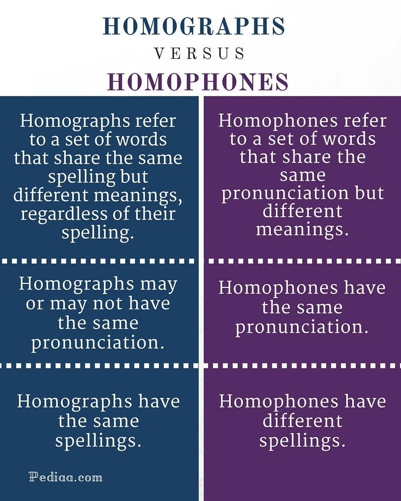Difference Between Homographs And Homophones Infographic on The Difference Between Homophone And Homonym
