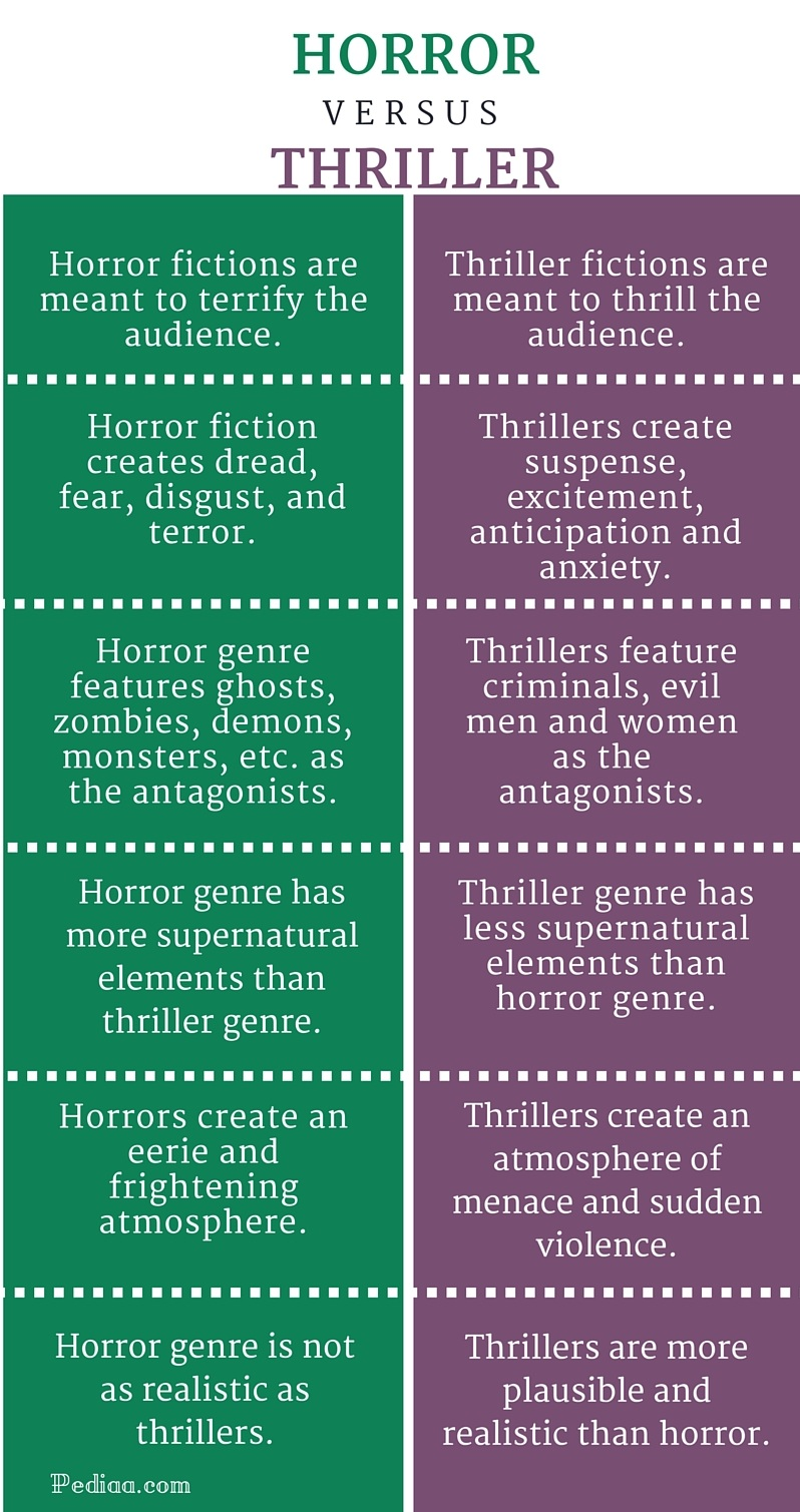 Difference Between Horror and Thriller - infographic