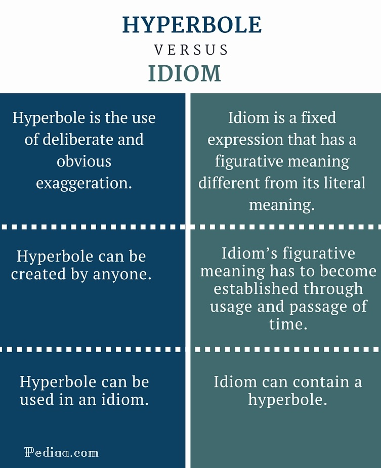 Difference Between Hyperbole And Idiom