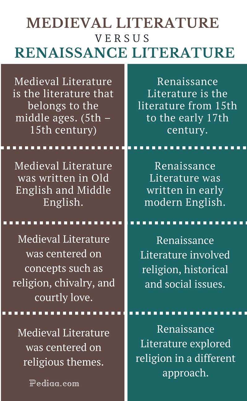comparing the differences between the renaissance and the middle ages Art and architecture in the middle ages and renaissance essay 949 words | 4 pages the difference between the middle ages and the renaissance is most visible through art and architecture, demonstrated specifically through an emphasis on religion or classical antiquity, and humanity.