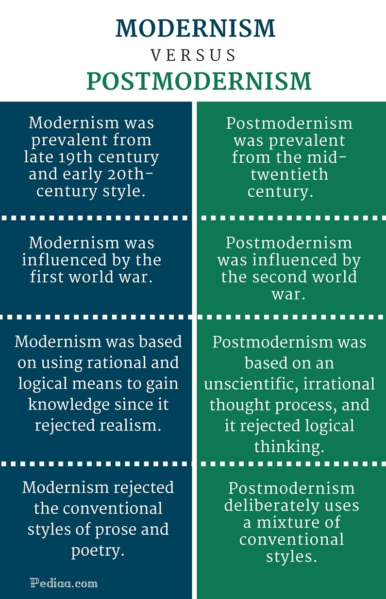 difference between modernism and postmodernism essay Modernity is older than modernism the label modern, first articulated in nineteenth-century sociology, was meant to distinguish the present era from the previous one, which was labeled antiquity scholars are always debating when exactly the modern period began, and how to distinguish between what is modern.