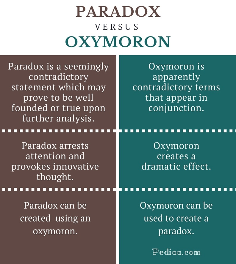 Difference Between Paradox and Oxymoron- infographic