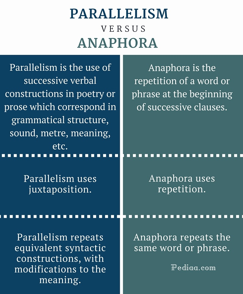 Difference Between Parallelism and Anaphora- infographic