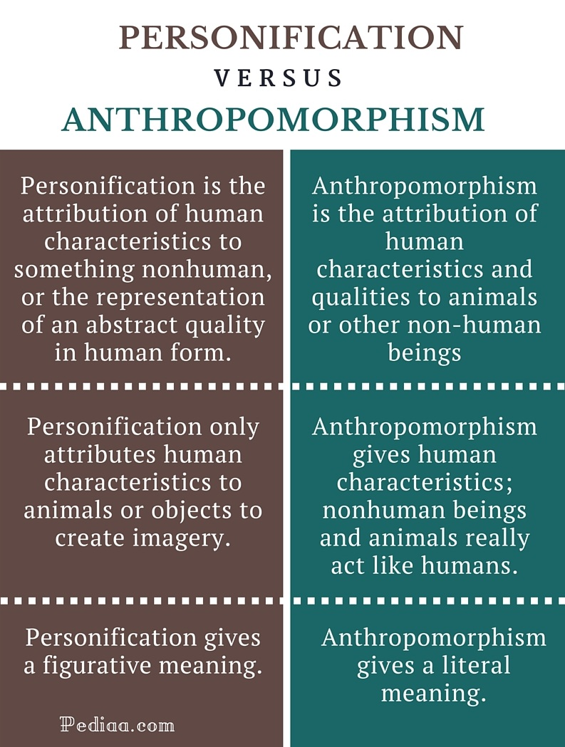 Difference Between Personification And Anthropomorphism