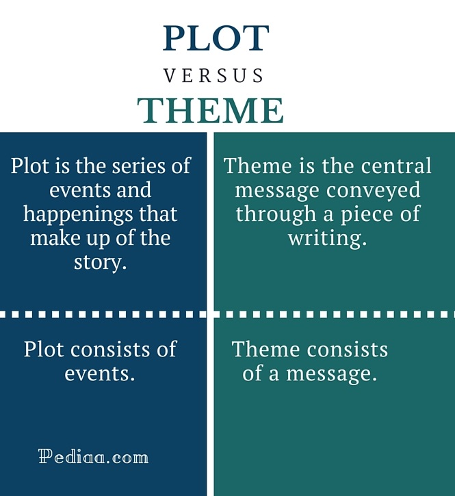 Difference Between Plot and Theme - infographic