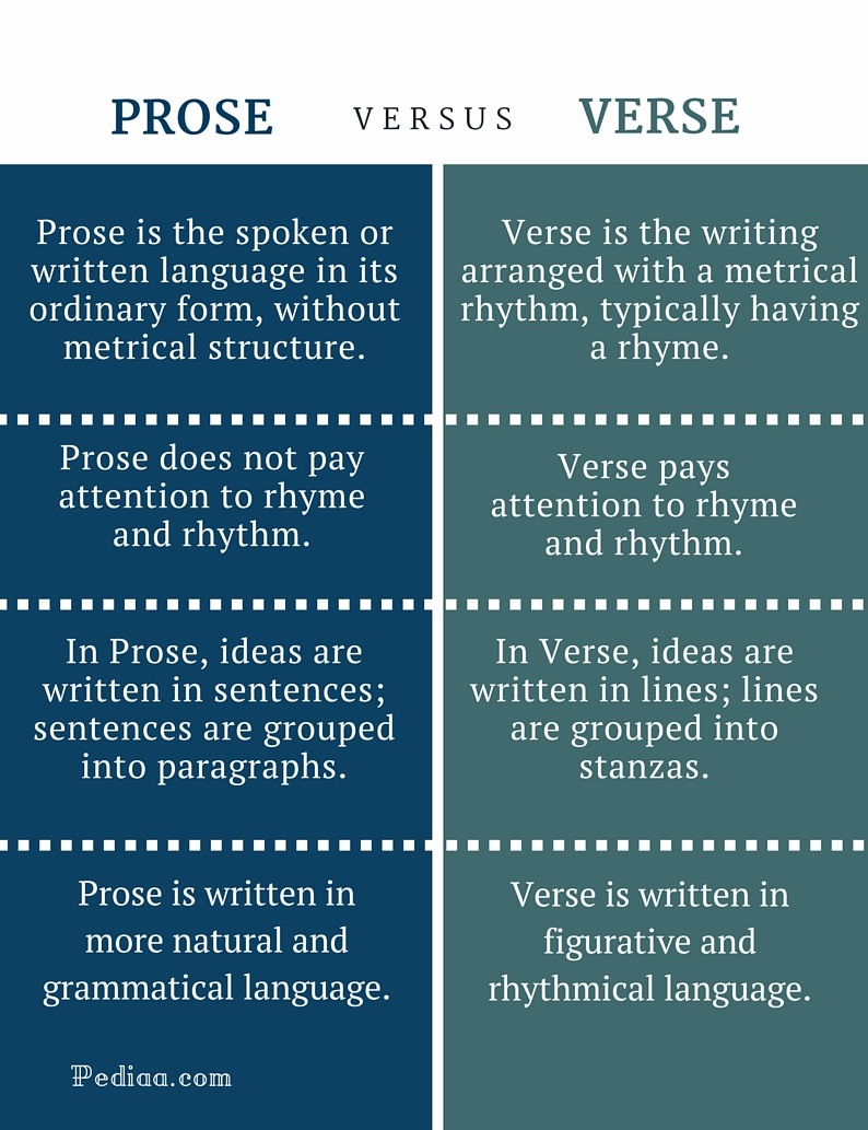 how to write prose summary