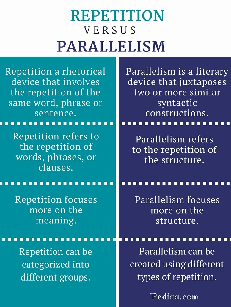 parallelism and antithesis In rhetoric and grammar, antithesis is the juxtaposition of contrasting ideas in balanced phrases.