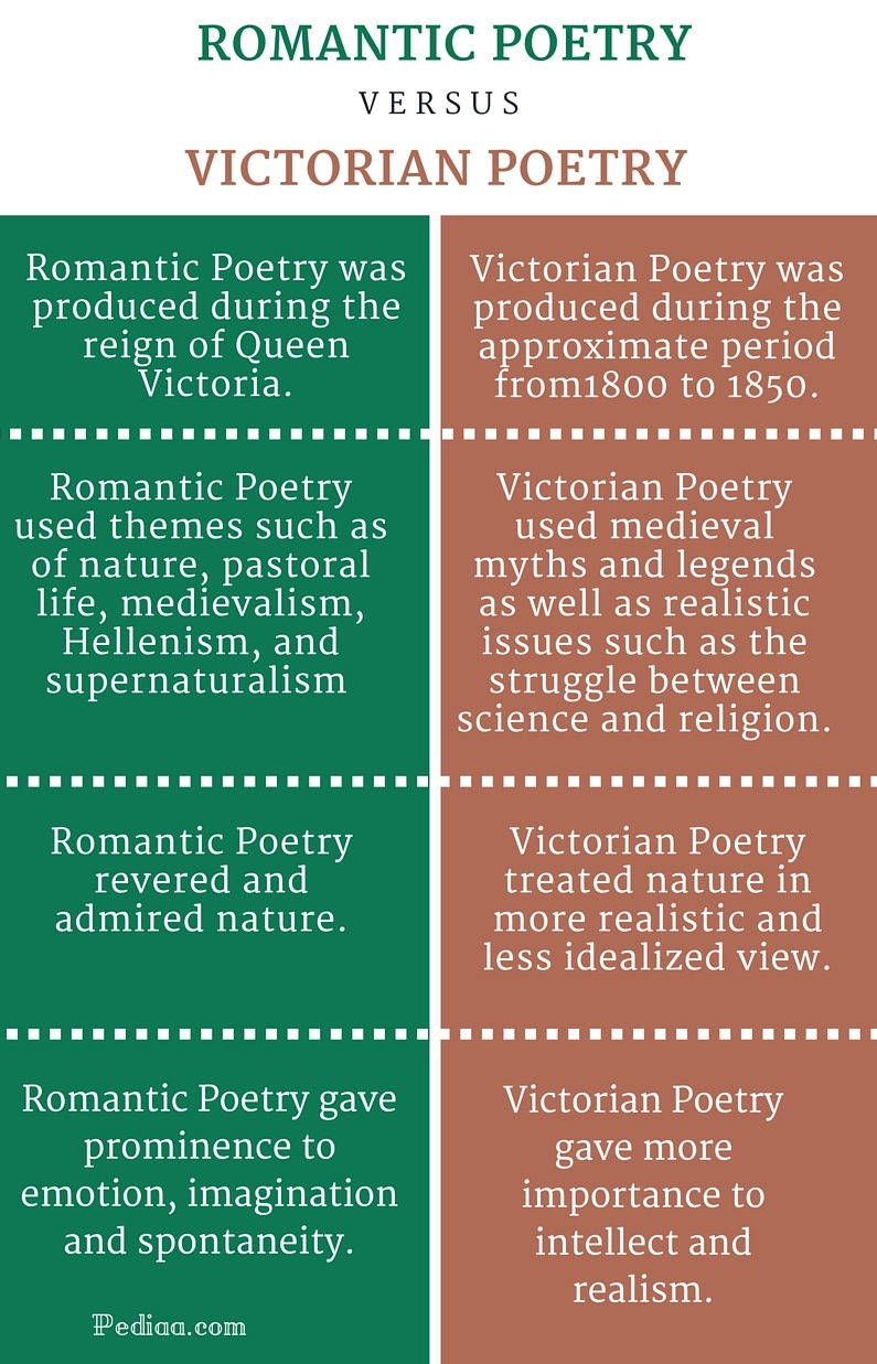 Difference Between Romantic and Victorian Poetry - infographic