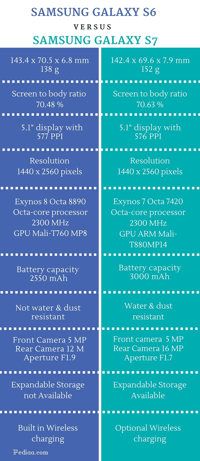 difference between samsung galaxy s6 vs s7    graphic