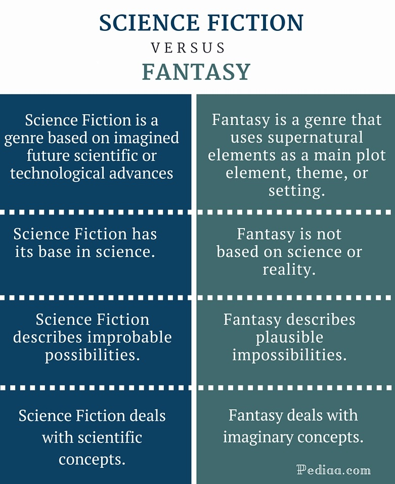 Difference Between Science Fiction and Fantasy