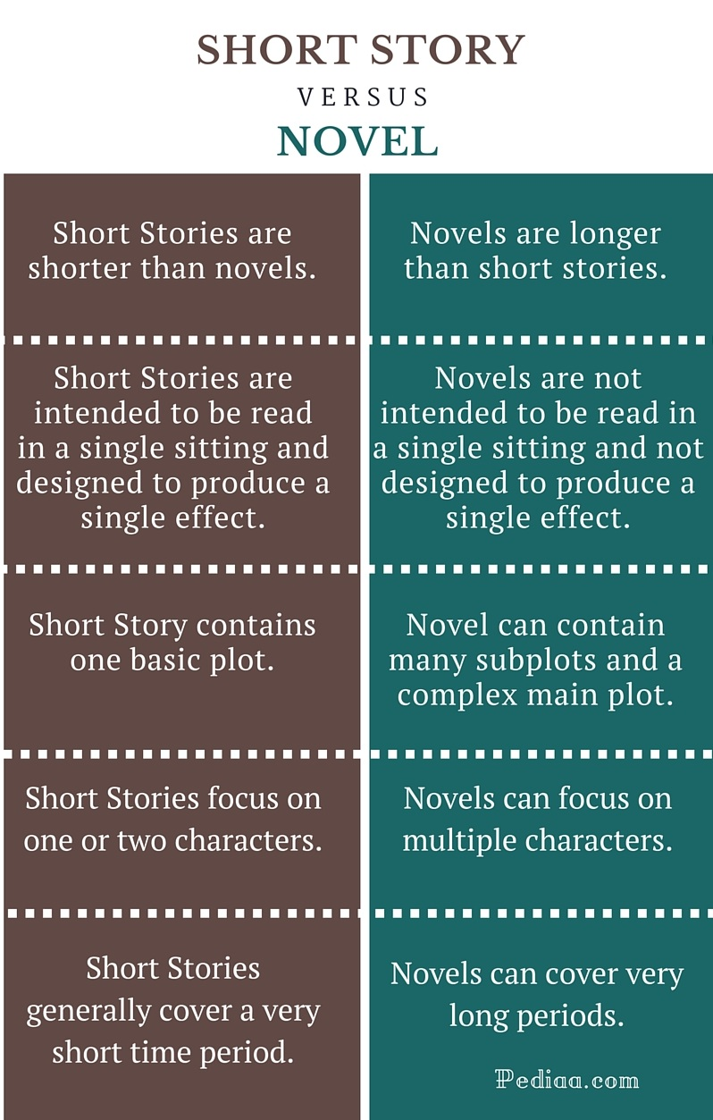 Difference Between Short Story and Novel - infographic