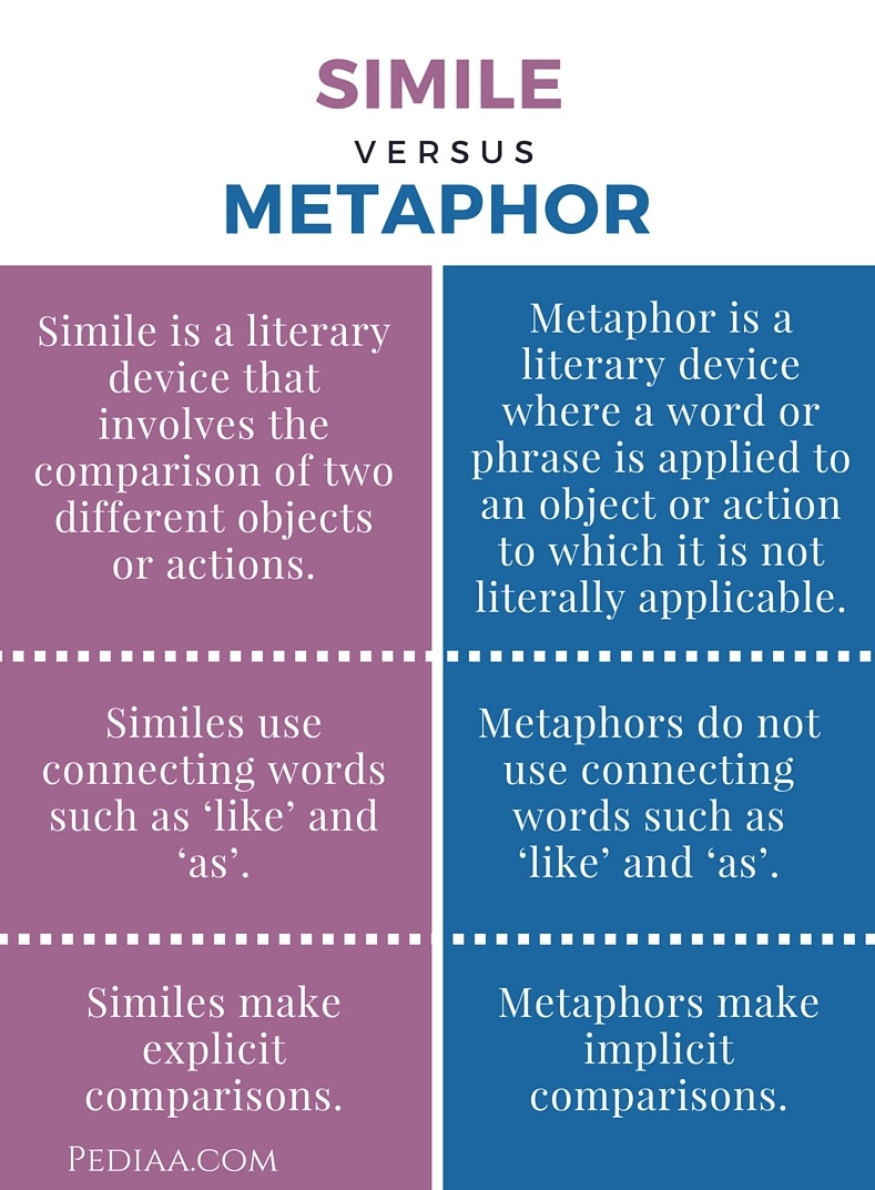 Worksheet Life Similes And Metaphors difference between simile and metaphor
