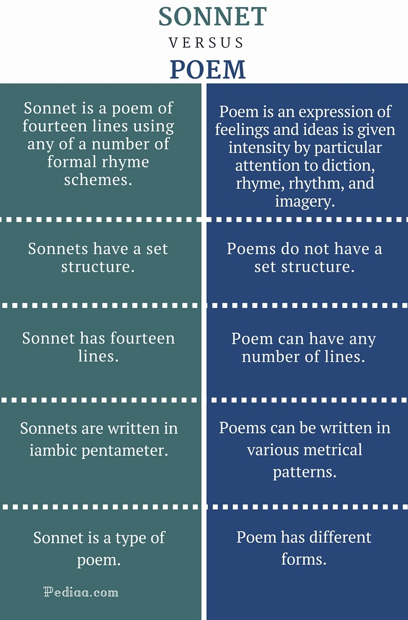 Difference Between Sonnet and Poem - infographic