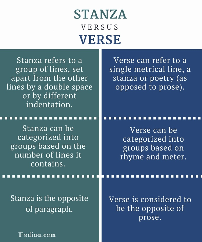 Difference Between Stanza and Verse