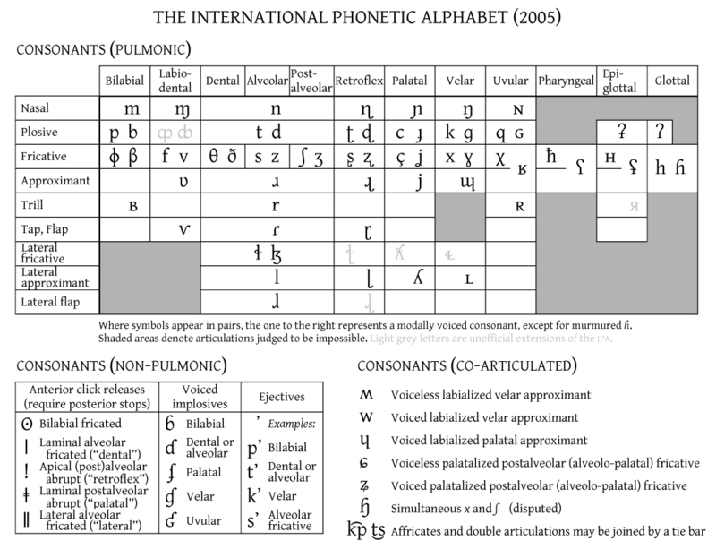 What are Phonemes