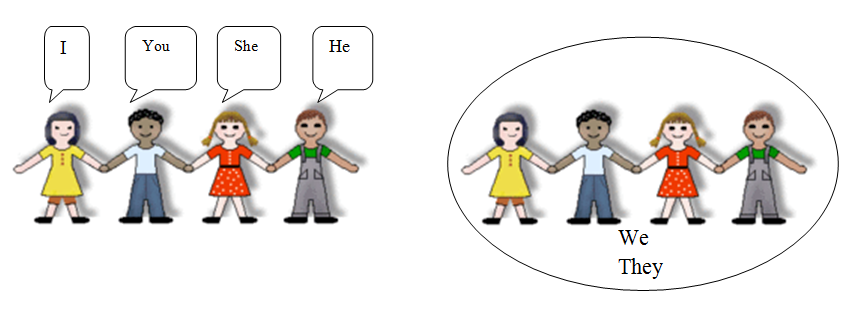 What are Personal Pronouns