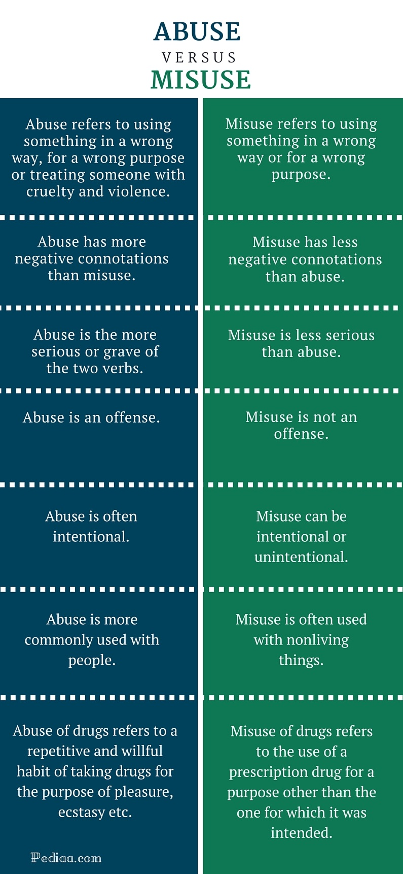 Difference Between Abuse and Misuse