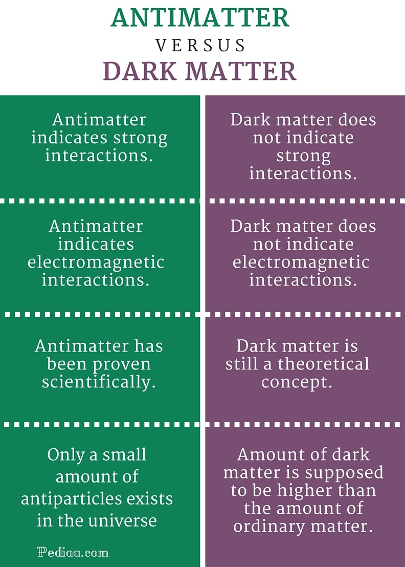 how much is dark matter in the universe - photo #27