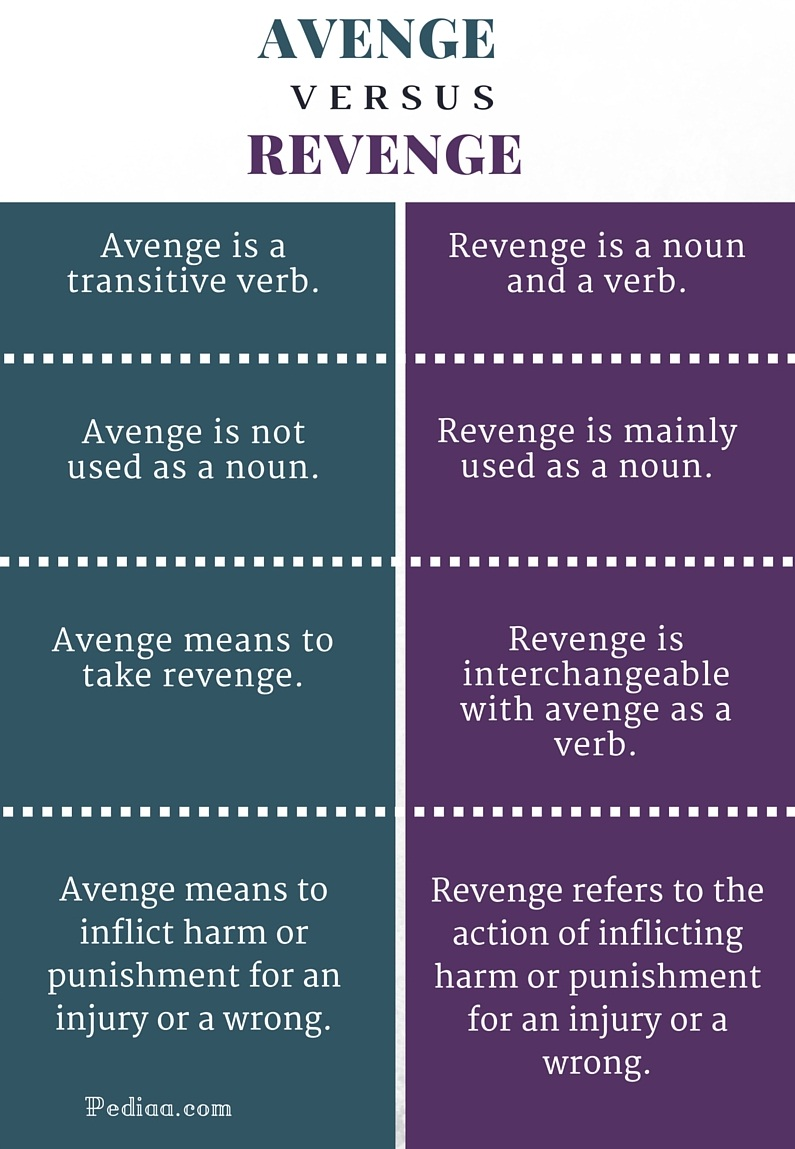 connotation revenge Retribution definition is  and indeed we usually use it when talking about personal revenge, whether it's retribution for an insult in a high-school corridor or.