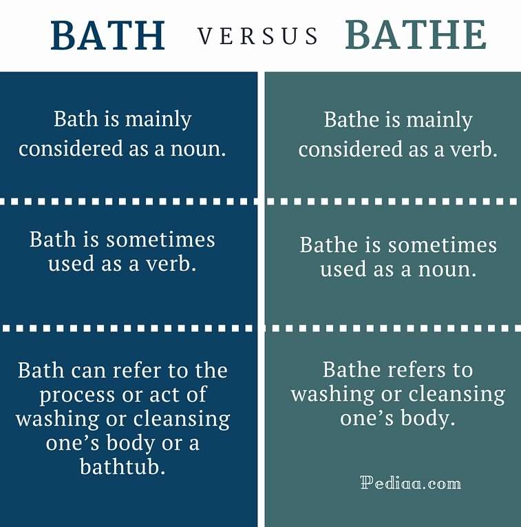 Difference Between Bath and Bathe