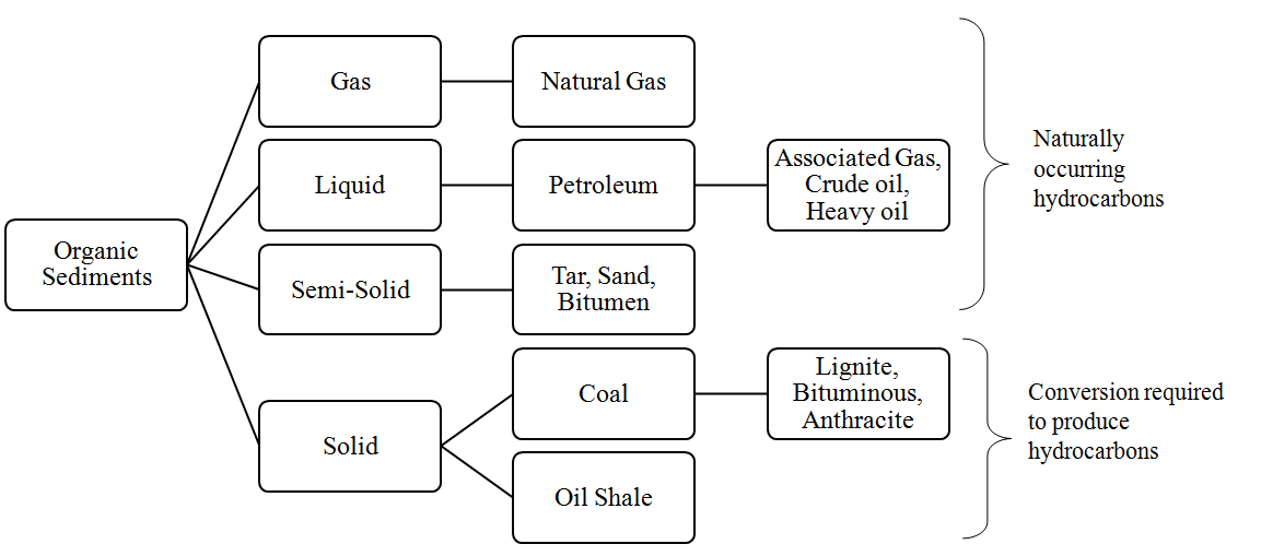 Difference Between Crude Oil And Natural Gas