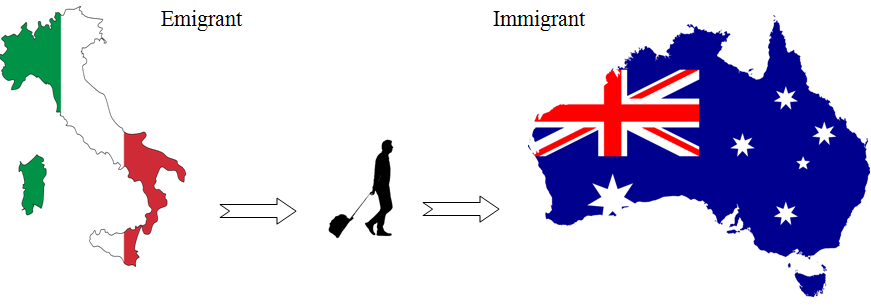 Main Difference - Emigrant vs Immigrant