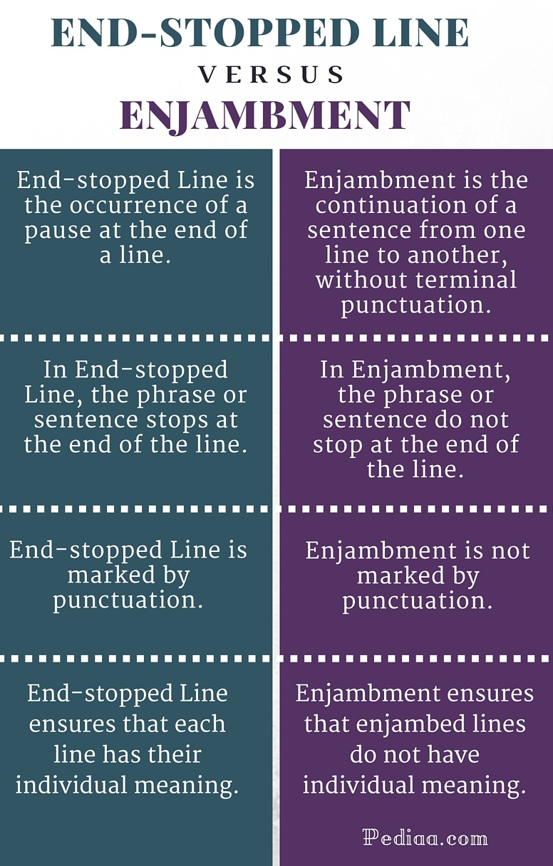 Difference Between End Stopped Line And Enjambment