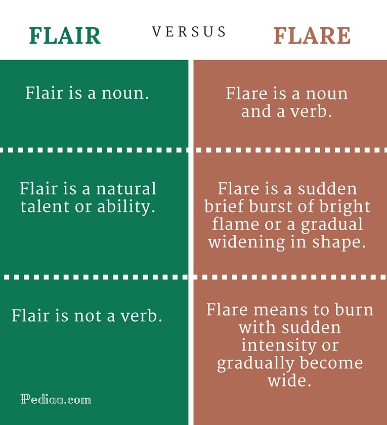 Difference Between Flair and Flare - infographic