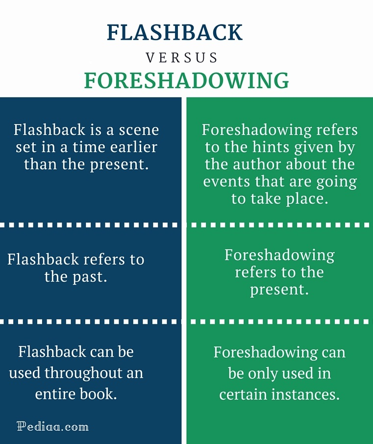 Difference Between Flashback and Foreshadowing - infographic