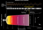 Main Difference - Gravity Waves vs Gravitational Waves