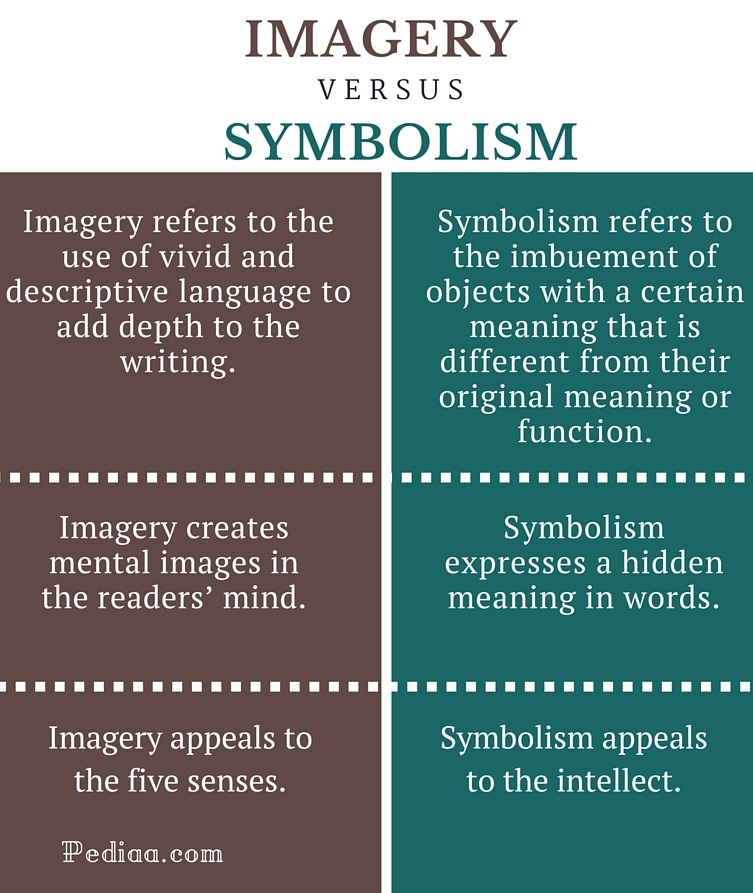 Difference Between Imagery and Symbolism - infographic