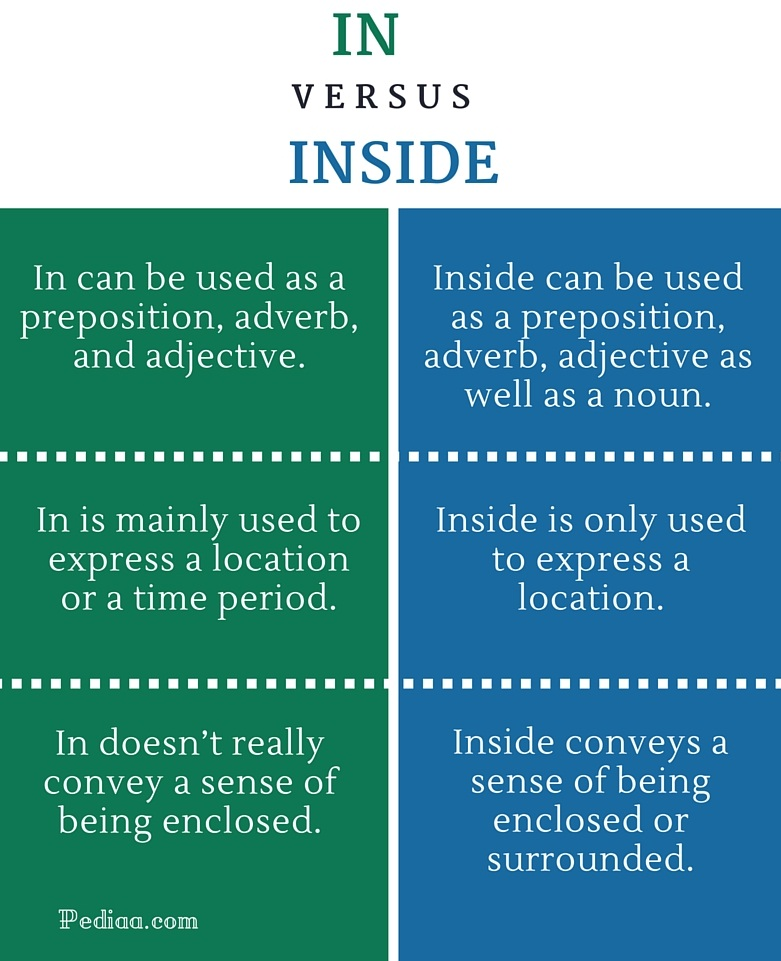 Difference Between In And Inside