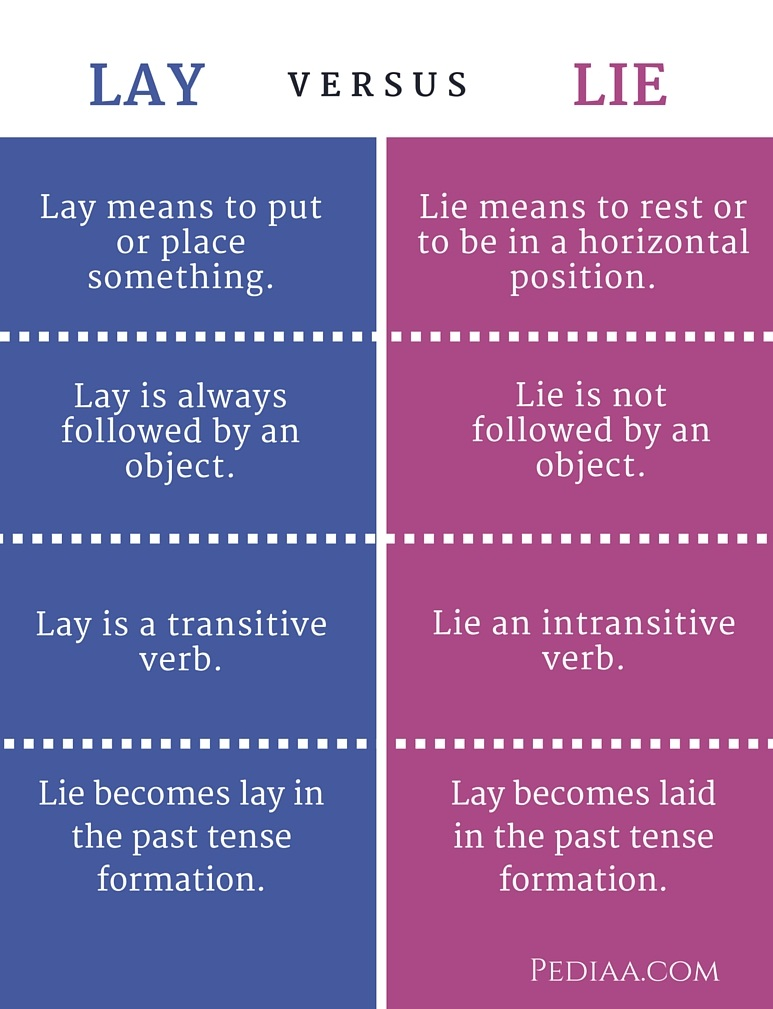 Difference Between Lay and Lie - infographic