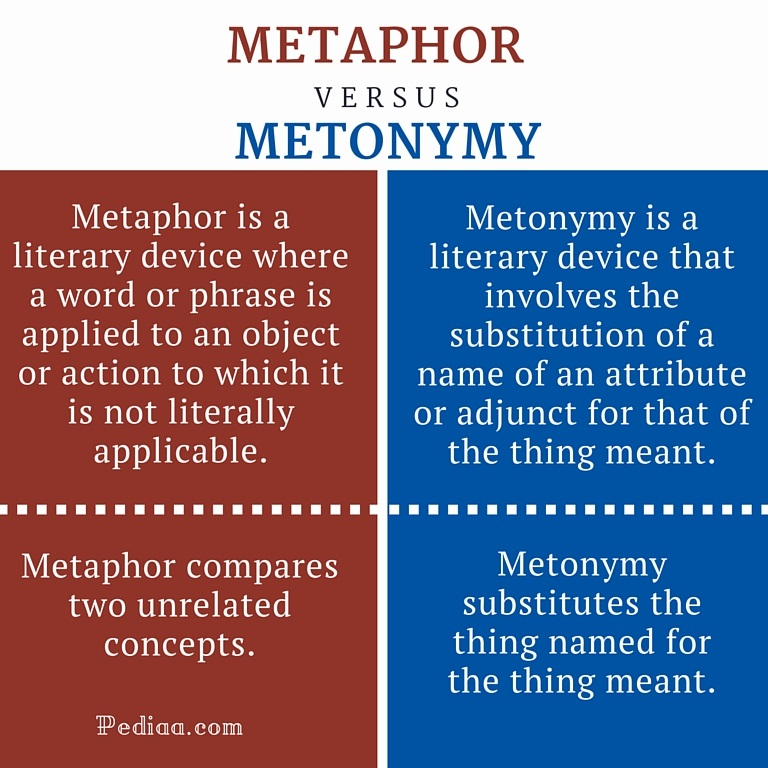 Difference Between Metaphor and Metonymy- infographic