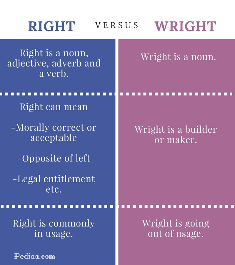 Difference Between Right and Wright