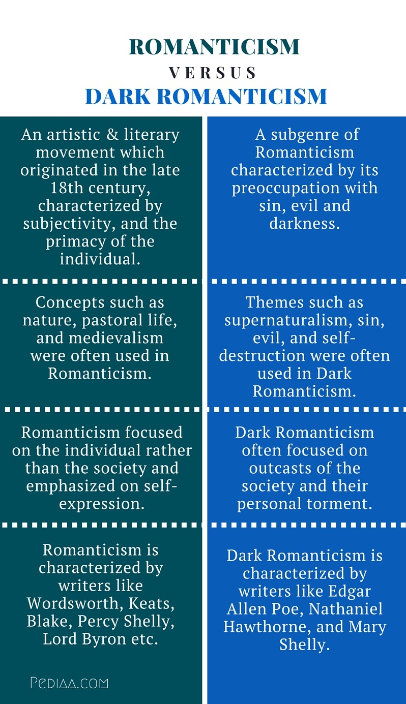 dark romantics or transcendentalists Focused on the dark side of individualism differences between gothic and romantic values when romantics looked at theindividual.