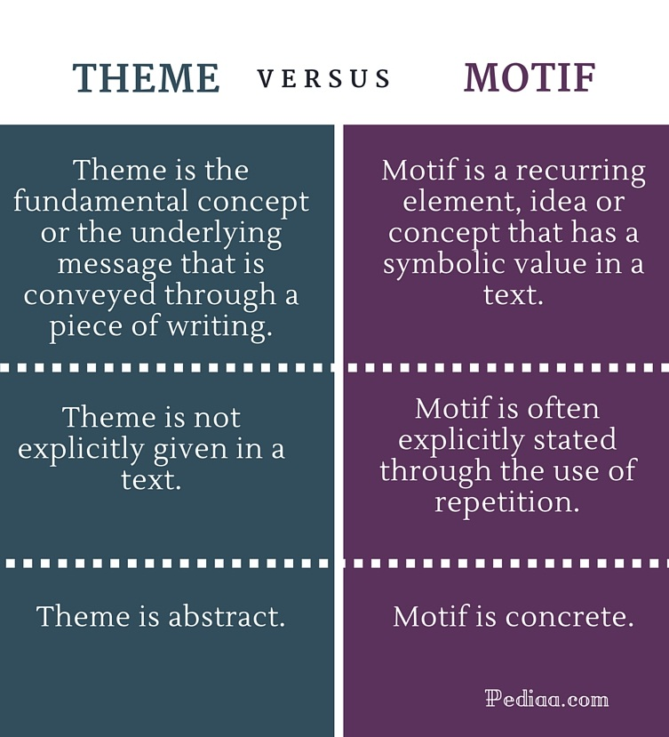 Difference Between Theme and Motif - infographic