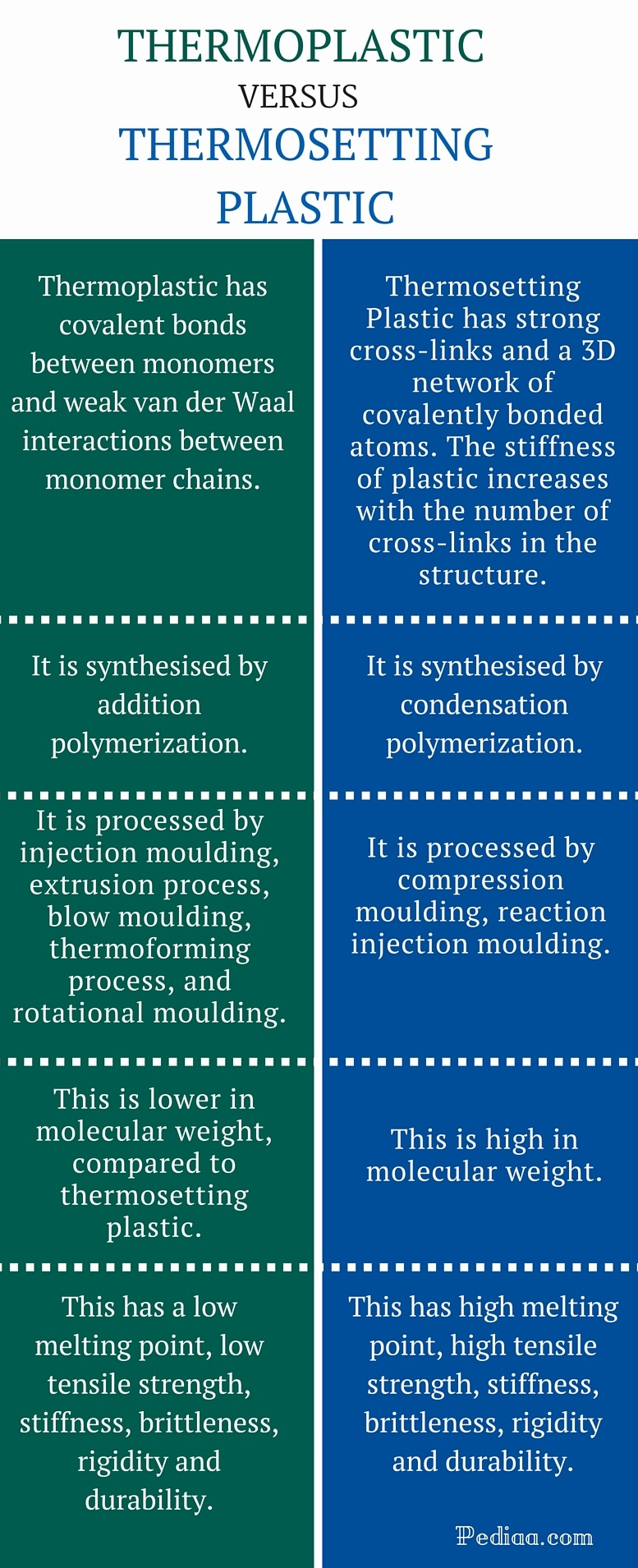 Difference Between Thermoplastic and Thermosetting Plastic - infographic